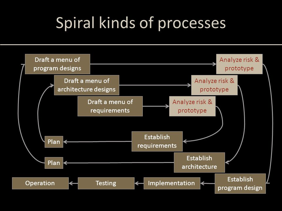 Spiral kinds of processes Draft a menu of requirements Establish requirements Plan Analyze risk & prototype Draft a menu of architecture designs Analy