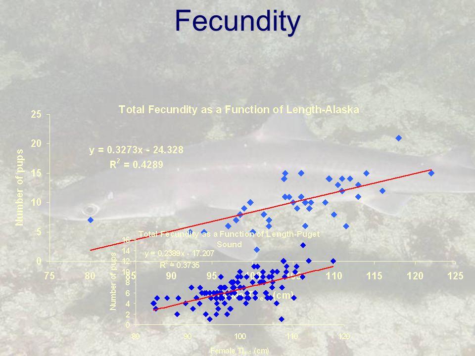 Fecundity