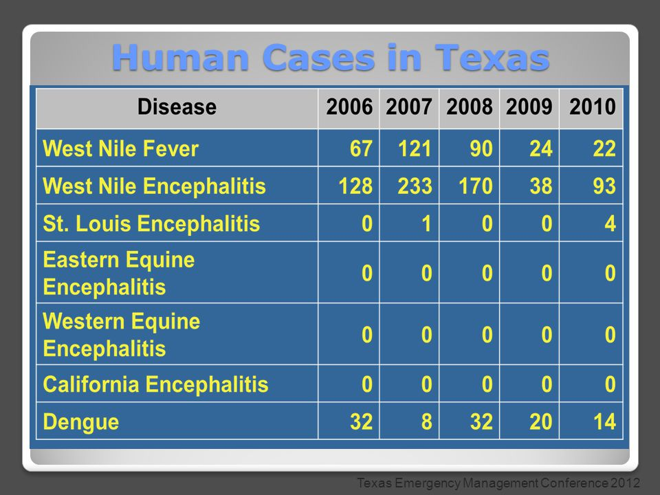 Human Cases in Texas Texas Emergency Management Conference 2012
