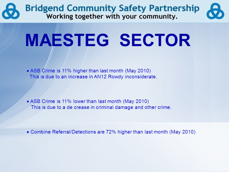 10 MAESTEG SECTOR  ASB Crime is 11% higher than last month (May 2010) This is due to an increase in AN12 Rowdy inconsiderate.