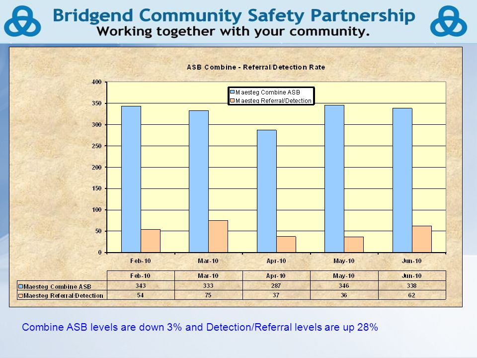 11 Combine ASB levels are down 3% and Detection/Referral levels are up 28%