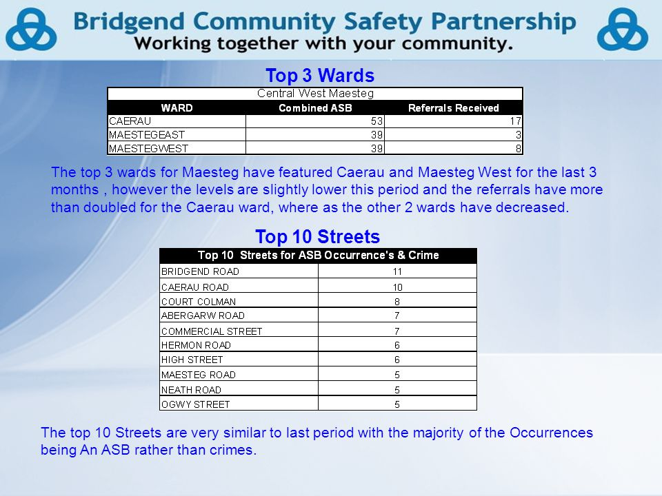 12 Top 3 Wards Top 10 Streets The top 3 wards for Maesteg have featured Caerau and Maesteg West for the last 3 months, however the levels are slightly lower this period and the referrals have more than doubled for the Caerau ward, where as the other 2 wards have decreased.