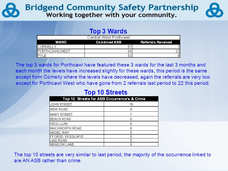 16 Top 3 Wards Top 10 Streets The top 3 wards for Porthcawl have featured these 3 wards for the last 3 months and each month the levels have increased slightly for these wards, this period is the same except from Cornelly where the levels have decreased, again the referrals are very low except for Porthcawl West who have gone from 2 referrals last period to 22 this period.