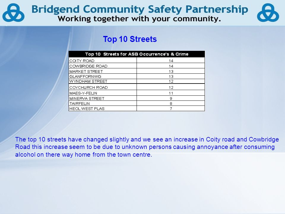 21 The top 10 streets have changed slightly and we see an increase in Coity road and Cowbridge Road this increase seem to be due to unknown persons causing annoyance after consuming alcohol on there way home from the town centre.