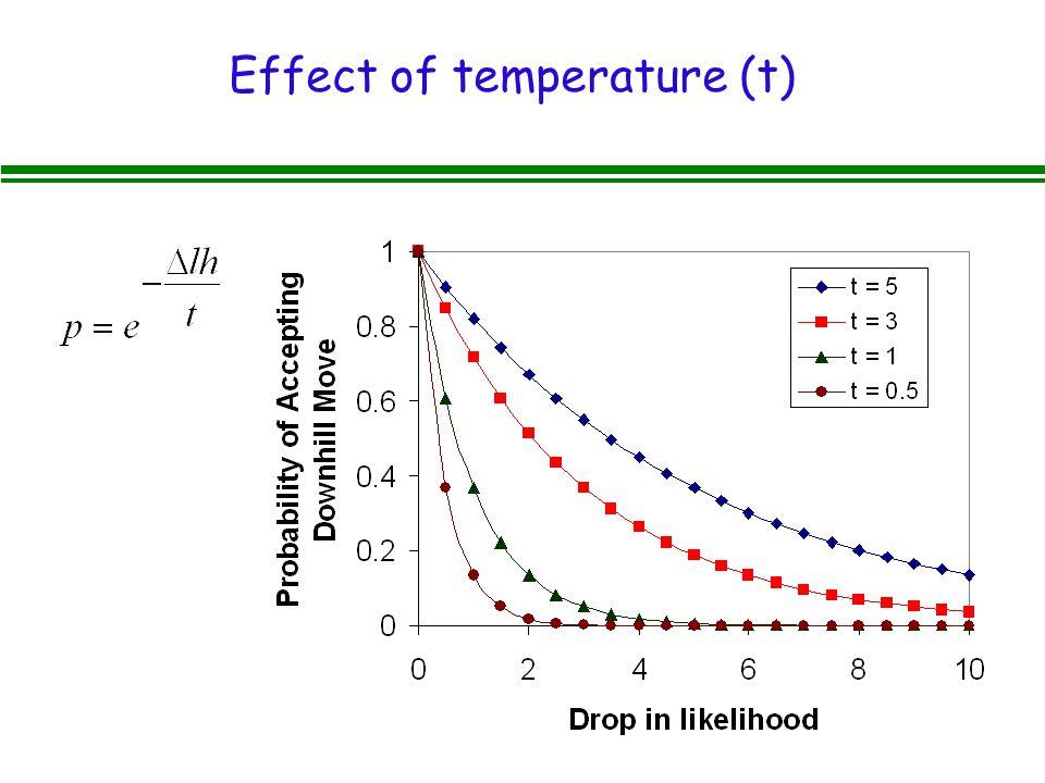 Effect of temperature (t)