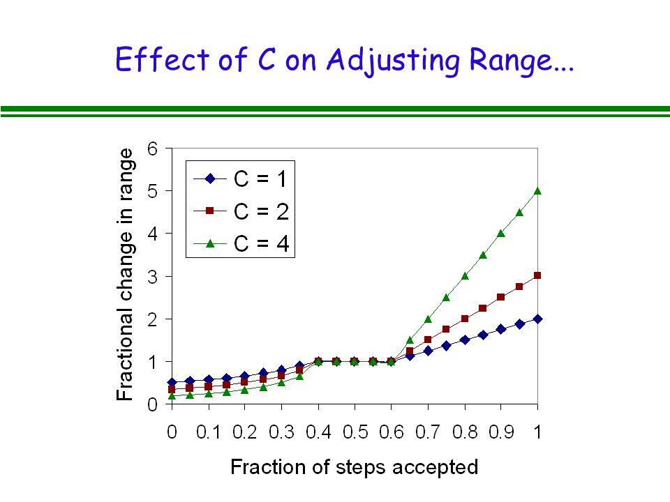 Effect of C on Adjusting Range...