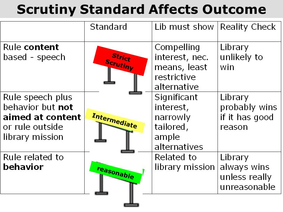 Scrutiny Standard Affects Outcome reasonable Intermediate Strict Scrutiny