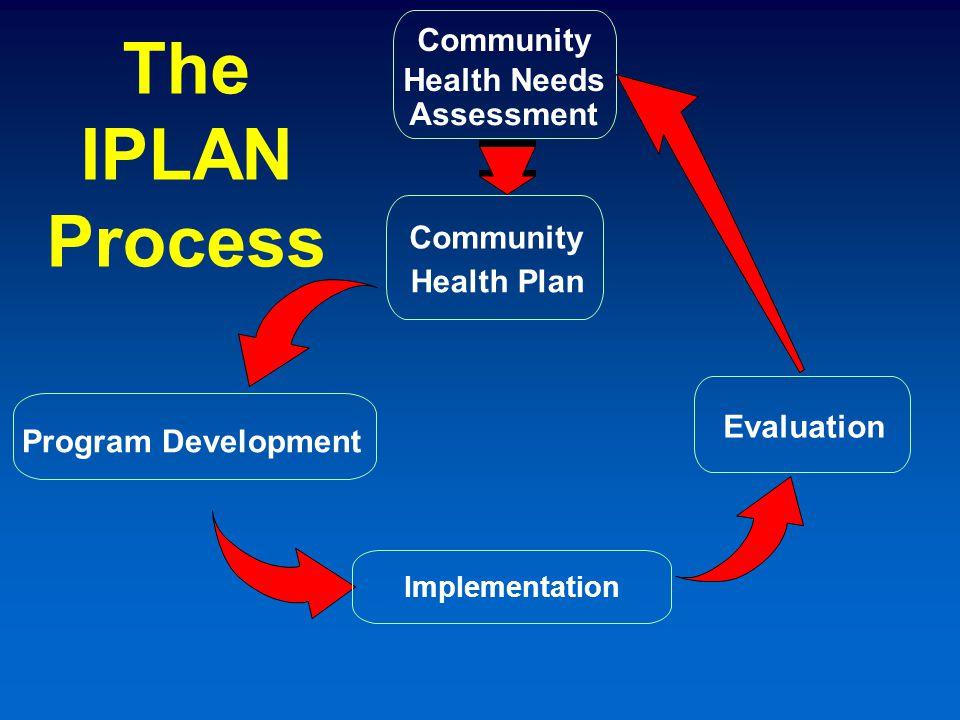 The IPLAN Process Community Health Needs Assessment Community Health Plan Program Development Implementation Evaluation