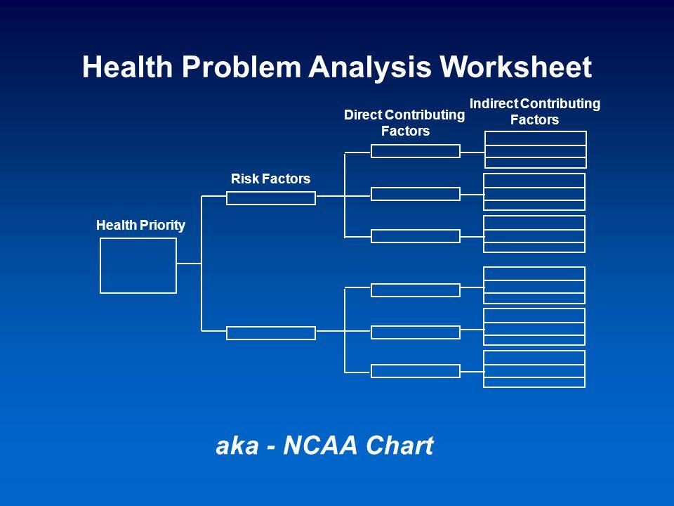 aka - NCAA Chart Health Problem Analysis Worksheet Risk Factors Health Priority Indirect Contributing Factors Direct Contributing Factors