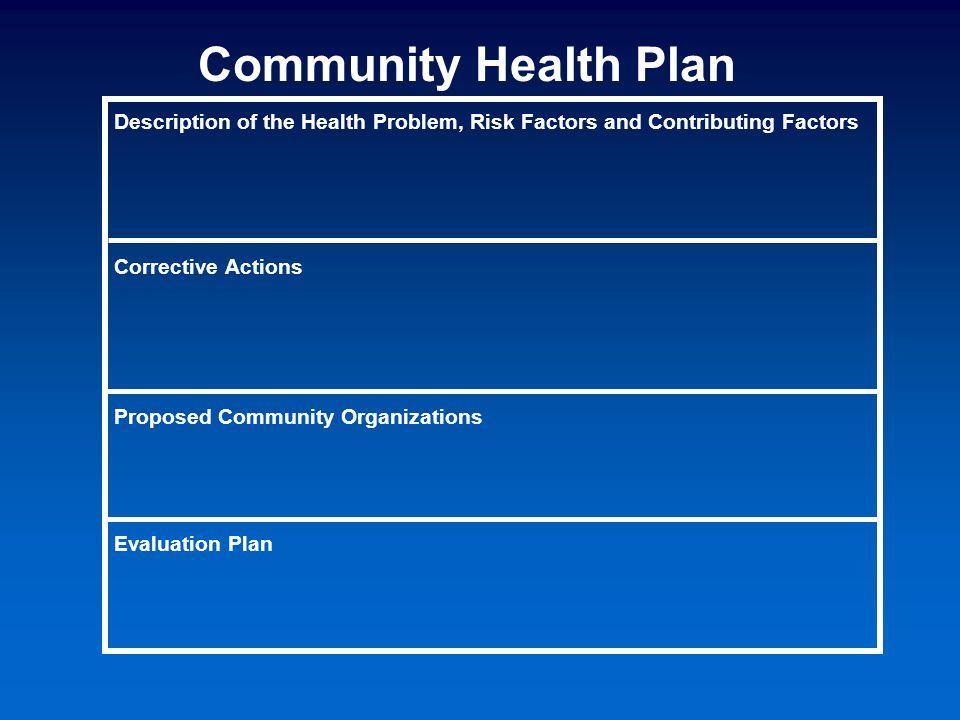 Description of the Health Problem, Risk Factors and Contributing Factors Corrective Actions Proposed Community Organizations Evaluation Plan Community Health Plan