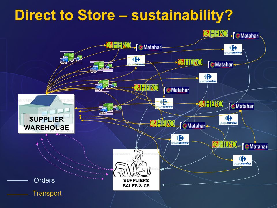 Direct to Store – sustainability? SUPPLIER WAREHOUSE SUPPLIER WAREHOUSE Orders Transport