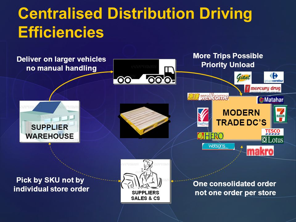 Centralised Distribution Driving Efficiencies SUPPLIER WAREHOUSE MODERN TRADE DC'S MODERN TRADE DC'S One consolidated order not one order per store SU