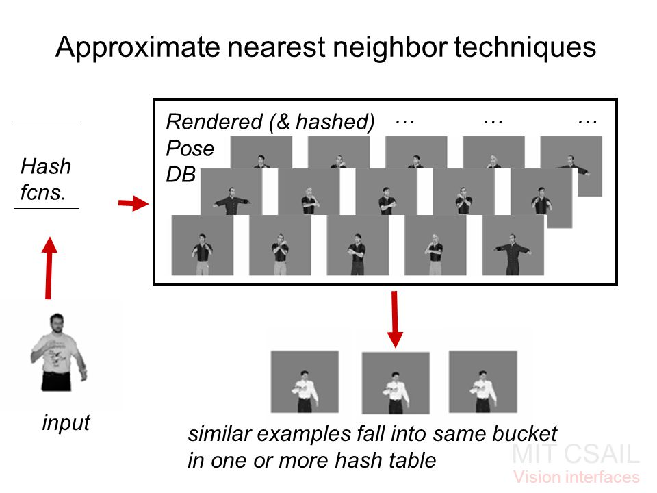 MIT CSAIL Vision interfaces Approximate nearest neighbor techniques … … … Rendered (& hashed) Pose DB input Hash fcns.