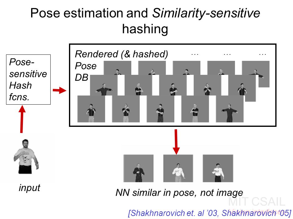 MIT CSAIL Vision interfaces Pose estimation and Similarity-sensitive hashing … … … Rendered (& hashed) Pose DB input Pose- sensitive Hash fcns.