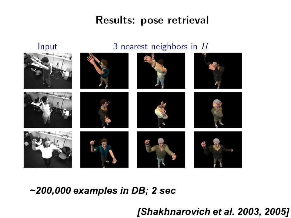 MIT CSAIL Vision interfaces PSH results ~200,000 examples in DB; 2 sec [Shakhnarovich et al. 2003, 2005]