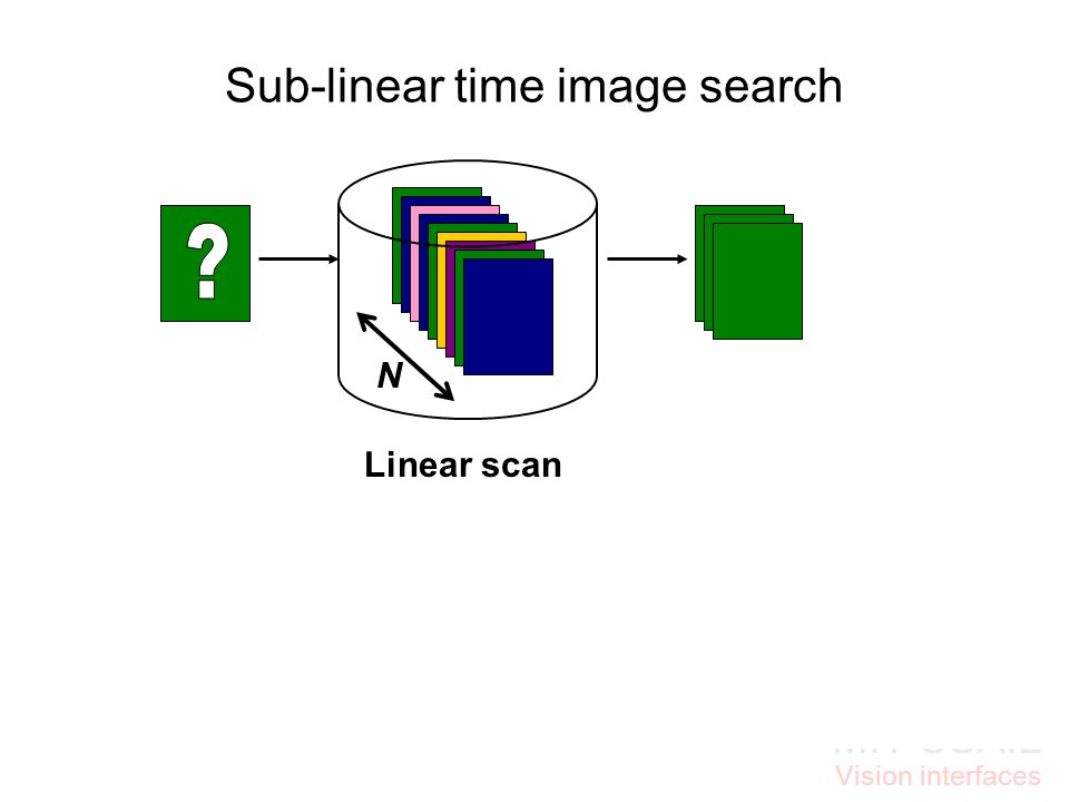 MIT CSAIL Vision interfaces Sub-linear time image search N << N h 0111101 0110111 0110101 Randomized hashing techniques useful for sub-linear query ti