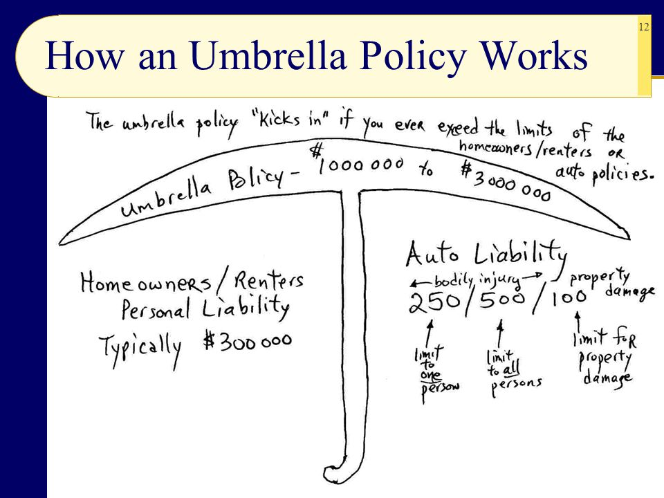 12 How an Umbrella Policy Works