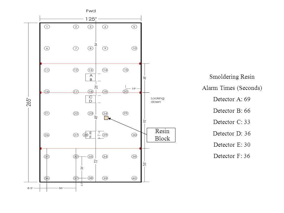 Smoldering Resin Alarm Times (Seconds) Detector A: 69 Detector B: 66 Detector C: 33 Detector D: 36 Detector E: 30 Detector F: 36 Resin Block