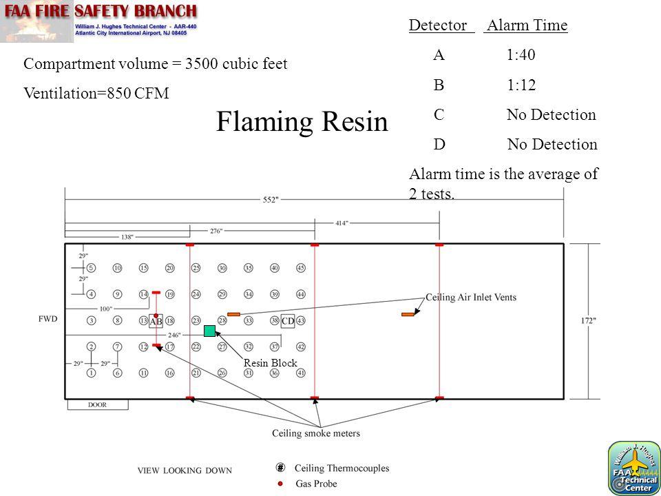 Compartment volume = 3500 cubic feet Ventilation=850 CFM Flaming Resin Detector Alarm Time A 1:40 B 1:12 C No Detection D No Detection Alarm time is t