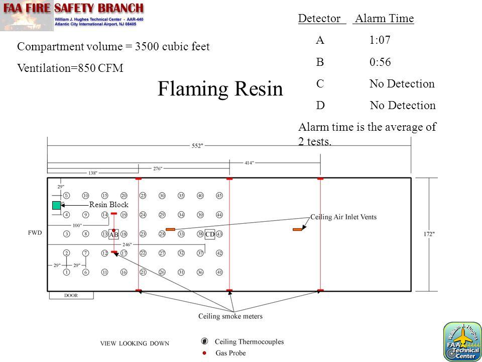 Compartment volume = 3500 cubic feet Ventilation=850 CFM Flaming Resin Detector Alarm Time A 1:07 B 0:56 C No Detection D No Detection Alarm time is t