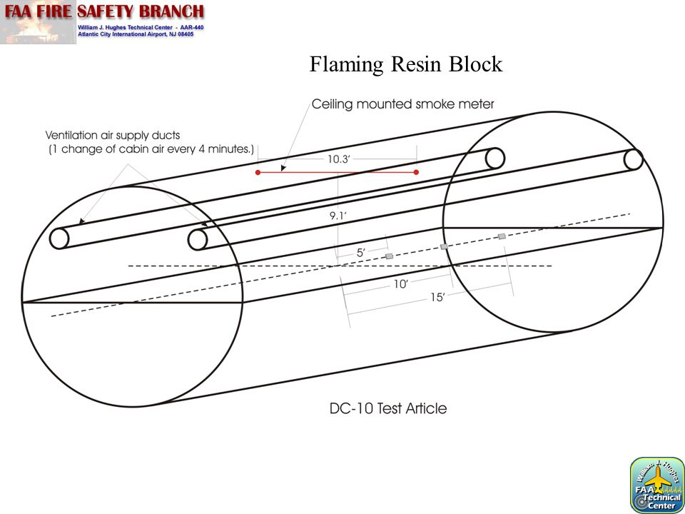 Flaming Resin Block