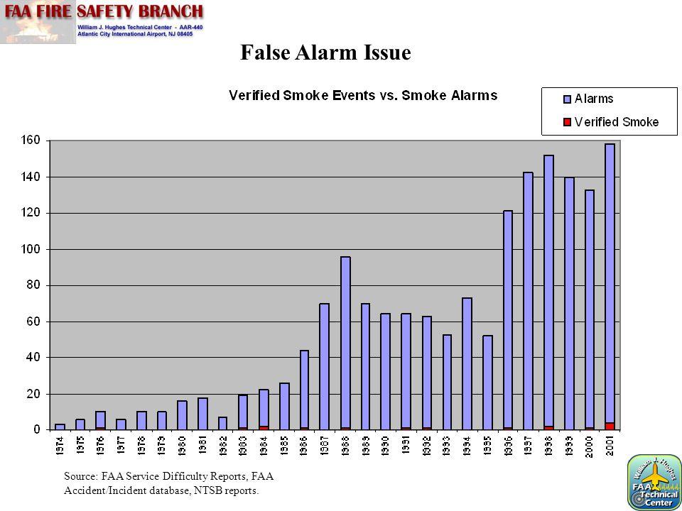 Compartment volume = 3500 cubic feet Ventilation=850 CFM Flaming Resin Detector Alarm Time A 1:07 B 0:56 C No Detection D No Detection Alarm time is the average of 2 tests.