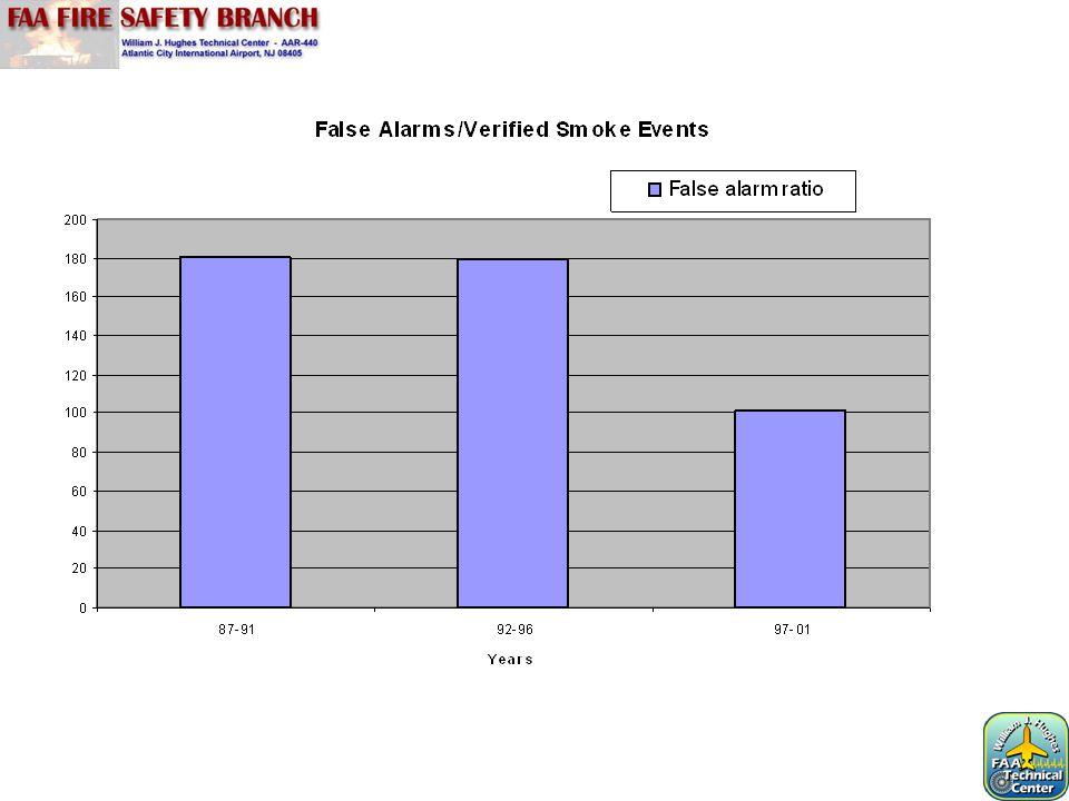 Smoldering Resin Alarm Times (Seconds) Detector A: 101 Detector B: 69 Detector C: 64 Detector D: 85 Detector E: No alarm Detector F: 119 Resin Block