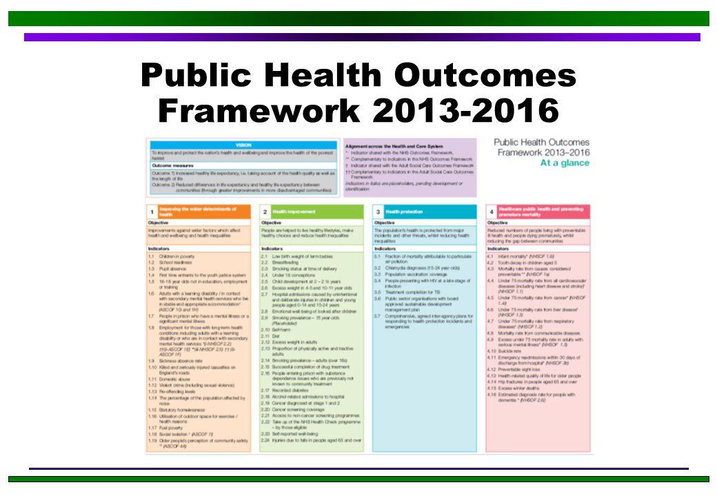 Public Health Outcomes Framework 2013-2016