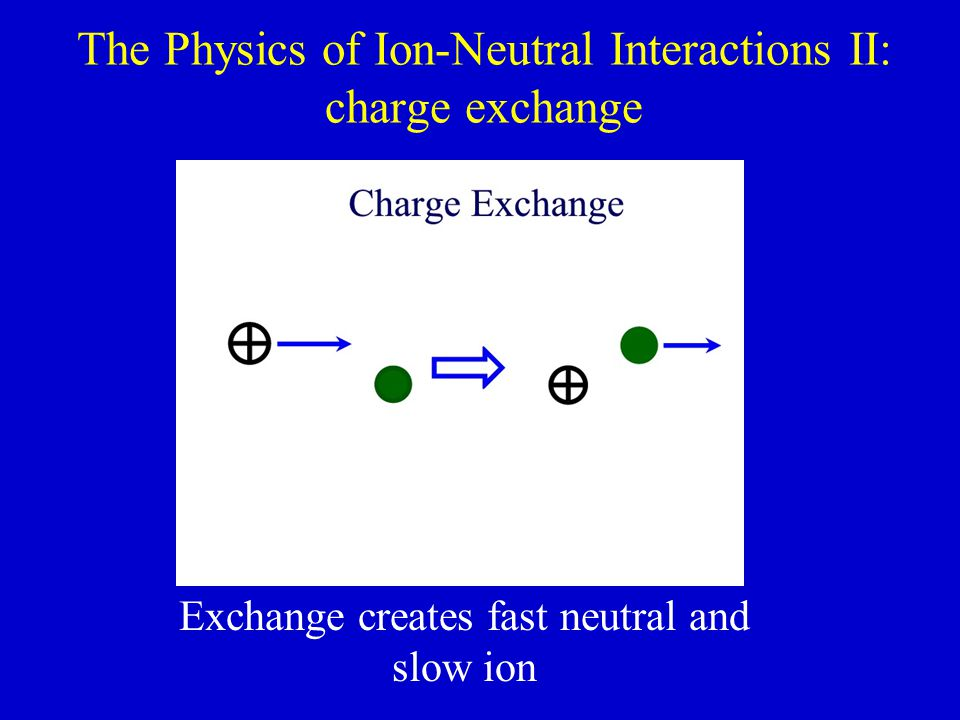 The Physics of Ion-Neutral Interactions II: charge exchange Exchange creates fast neutral and slow ion
