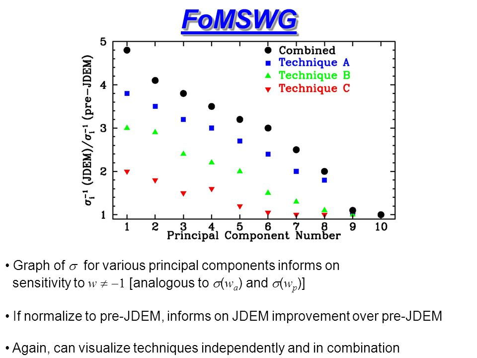 FoMSWGFoMSWG Graph of  for various principal components informs on sensitivity to w   [analogous to  ( w a ) and  ( w p )] If normalize to pre-JDEM, informs on JDEM improvement over pre-JDEM Again, can visualize techniques independently and in combination