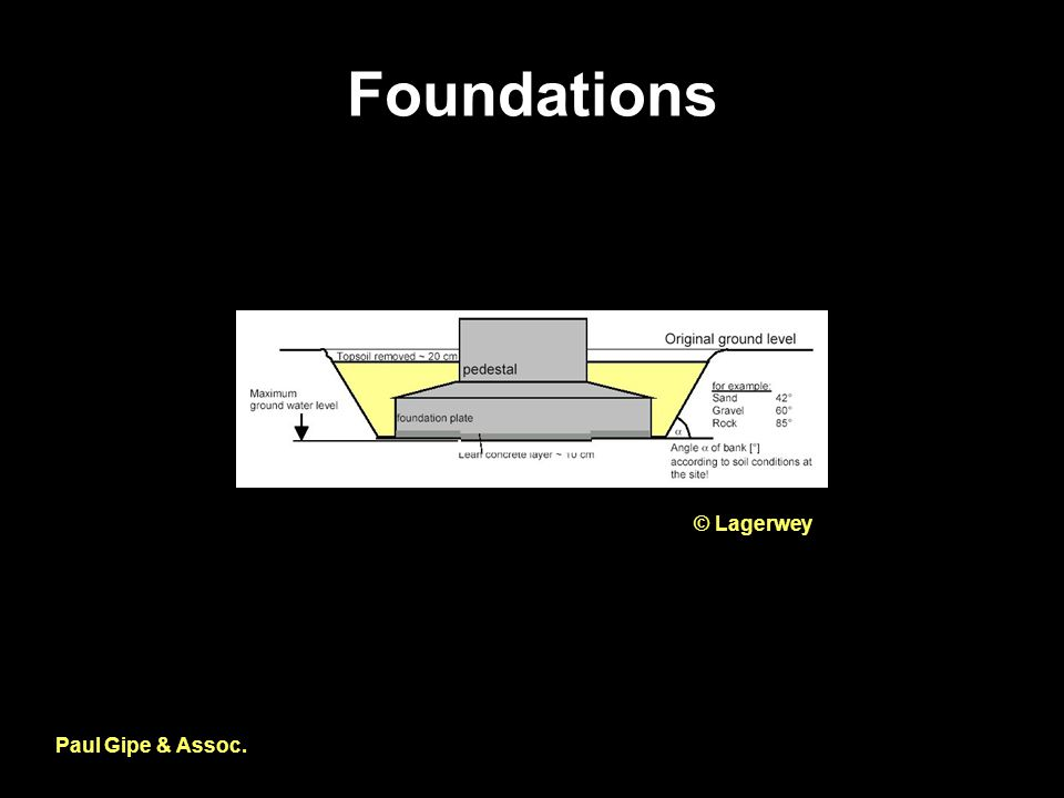 Foundations Paul Gipe & Assoc. © Lagerwey