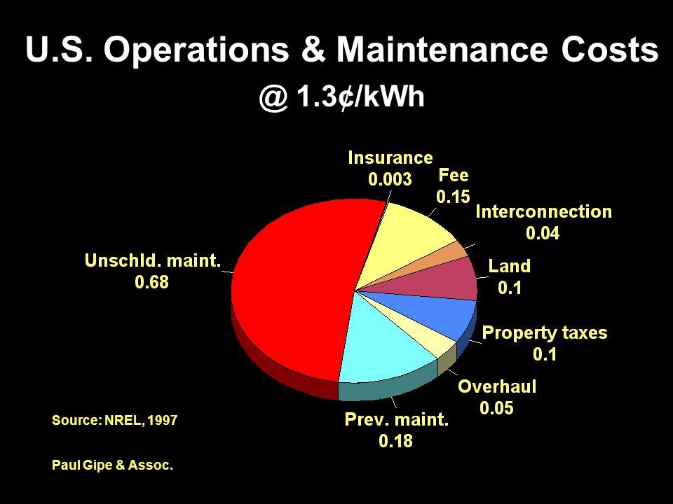 U.S. Operations & Maintenance Costs @ 1.3¢/kWh Paul Gipe & Assoc. Source: NREL, 1997