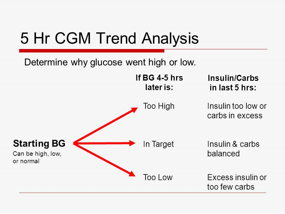 5 Hr CGM Trend Analysis Starting BG In Target Too Low Too High If BG 4-5 hrs later is: Insulin & carbs balanced Excess insulin or too few carbs Insulin too low or carbs in excess Insulin/Carbs in last 5 hrs: Can be high, low, or normal Determine why glucose went high or low.