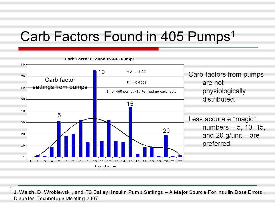 Carb Factors Found in 405 Pumps 1 Carb factors from pumps are not physiologically distributed.