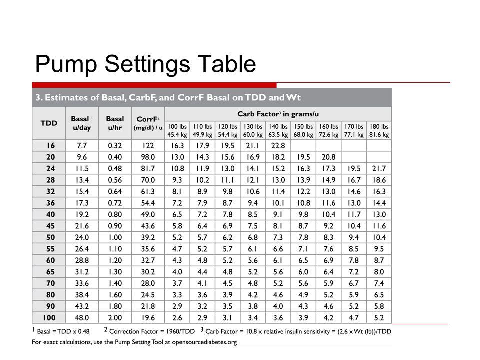 Pump Settings Table