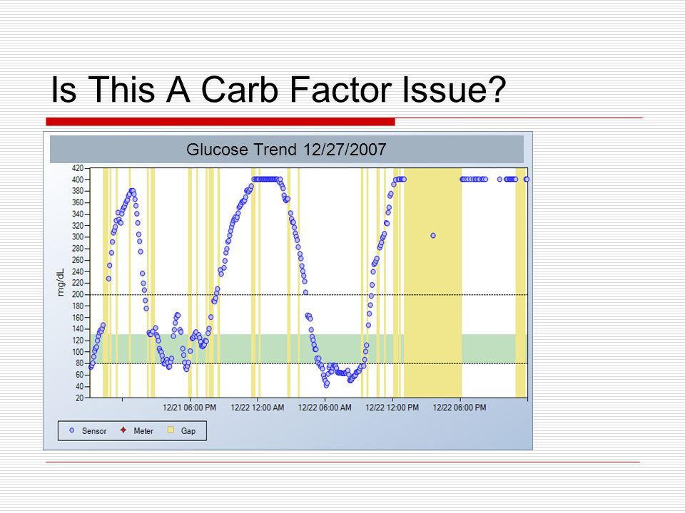 Is This A Carb Factor Issue Glucose Trend 12/27/2007