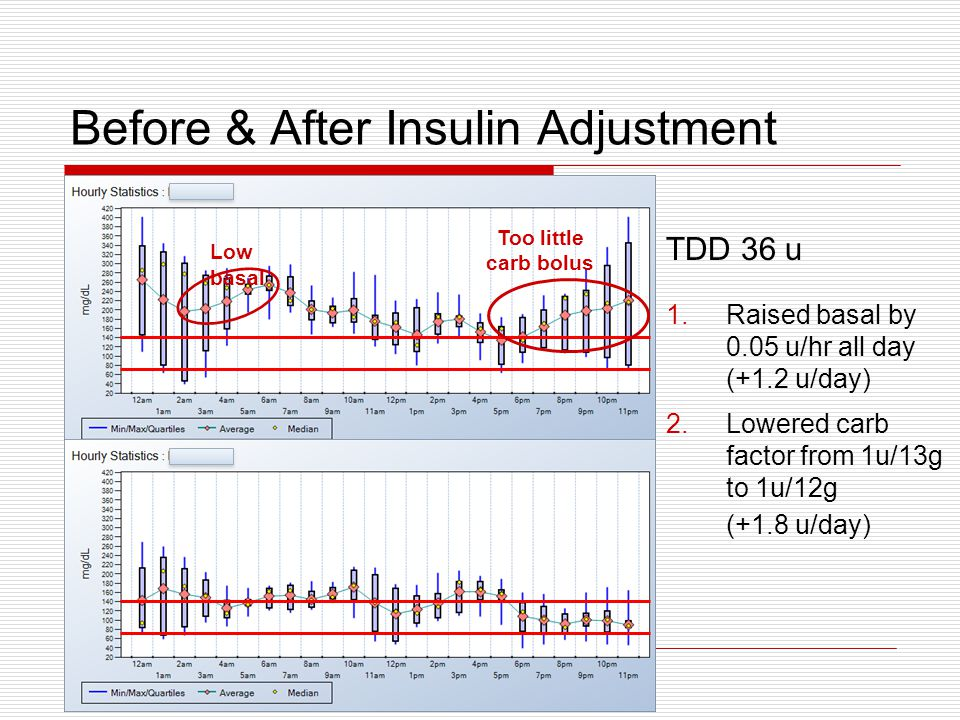 Before & After Insulin Adjustment TDD 36 u 1.Raised basal by 0.05 u/hr all day (+1.2 u/day) 2.Lowered carb factor from 1u/13g to 1u/12g (+1.8 u/day) Too little carb bolus Low basal