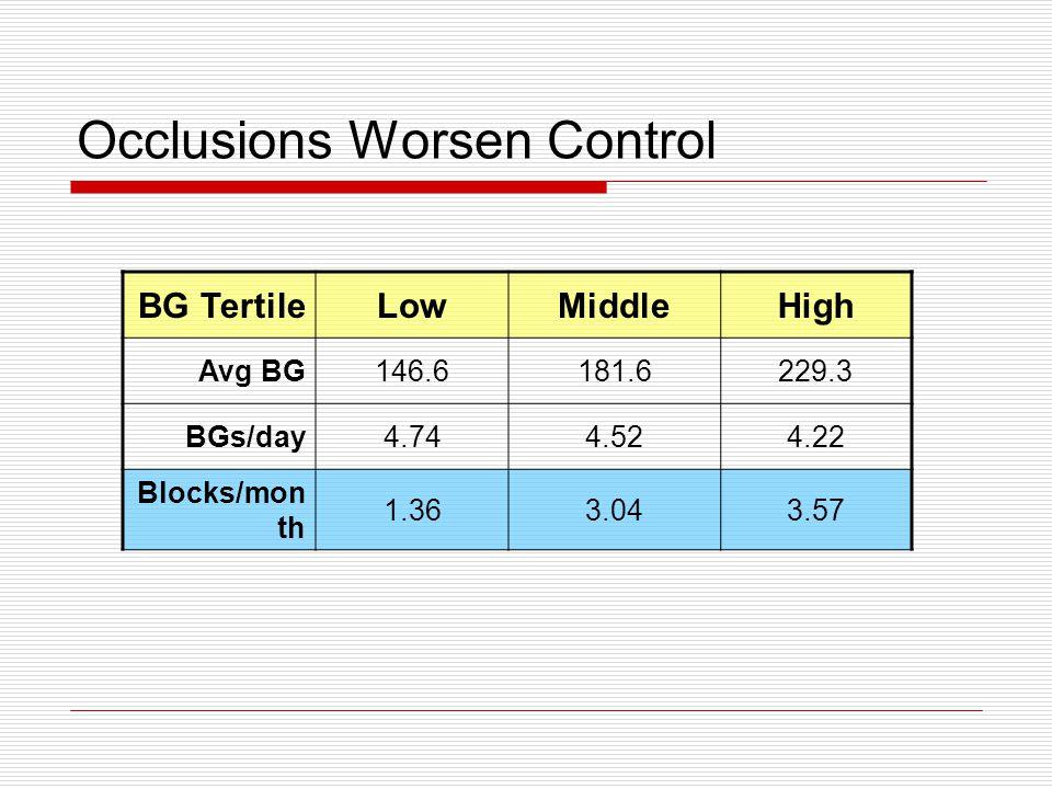 Occlusions Worsen Control BG TertileLowMiddleHigh Avg BG146.6181.6229.3 BGs/day4.744.524.22 Blocks/mon th 1.363.043.57
