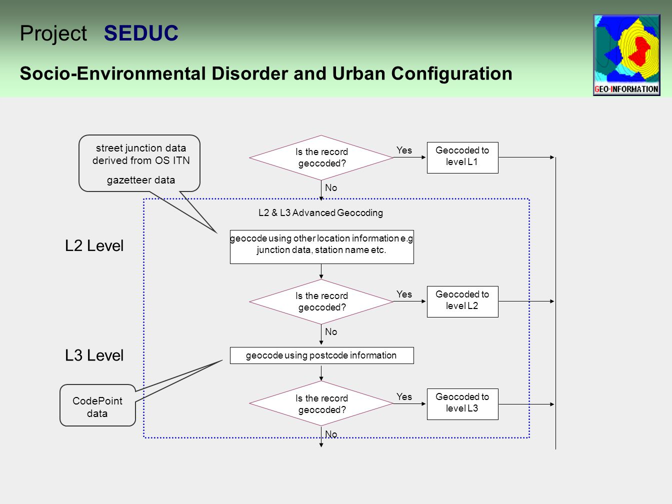 Socio-Environmental Disorder and Urban Configuration Project SEDUC geocode using other location information e.g junction data, station name etc.