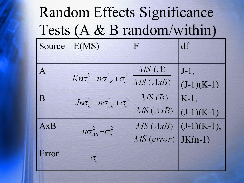 Random Effects Significance Tests (A & B random/within) SourceE(MS)Fdf AJ-1, (J-1)(K-1) BK-1, (J-1)(K-1) AxB(J-1)(K-1), JK(n-1) Error