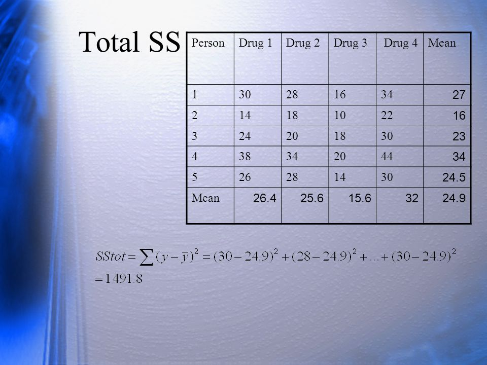 Total SS PersonDrug 1Drug 2Drug 3 Drug 4Mean 130281634 27 214181022 16 324201830 23 438342044 34 526281430 24.5 Mean 26.425.615.63224.9