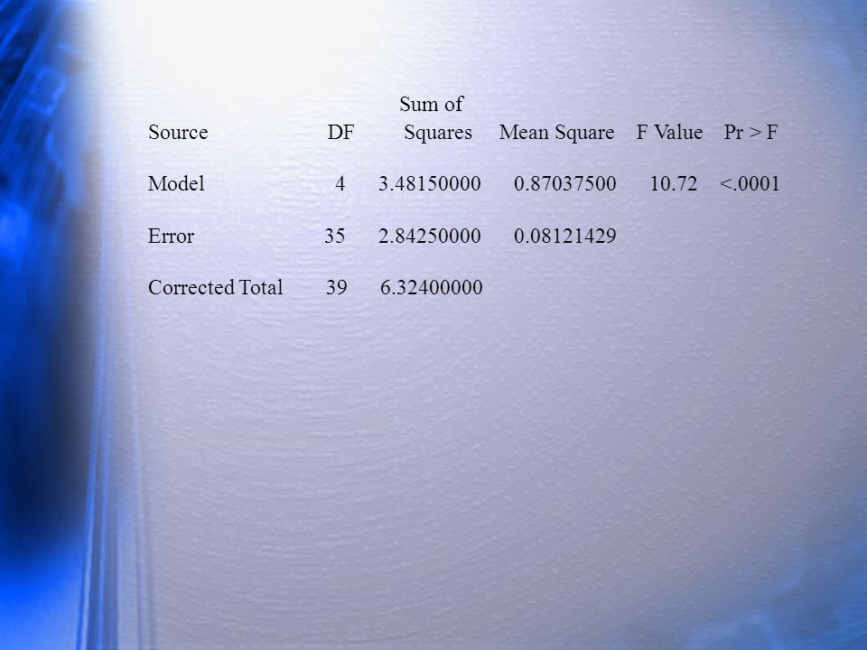 Sum of Source DF Squares Mean Square F Value Pr > F Model 4 3.48150000 0.87037500 10.72 <.0001 Error 35 2.84250000 0.08121429 Corrected Total 39 6.32400000