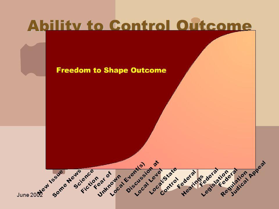 June 2002 Ability to Control Outcome