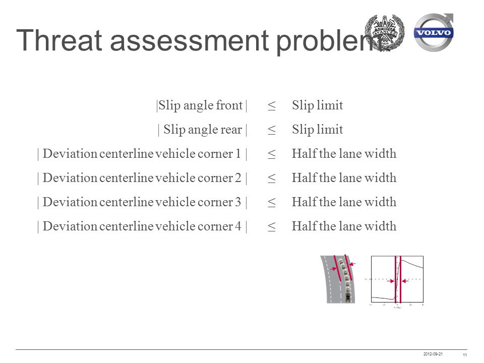 2012-09-21 11 Threat assessment problem ≤ Slip limit ≤ Half the lane width |Slip angle front | | Slip angle rear | | Deviation centerline vehicle corner 1 | | Deviation centerline vehicle corner 2 | | Deviation centerline vehicle corner 3 | | Deviation centerline vehicle corner 4 |