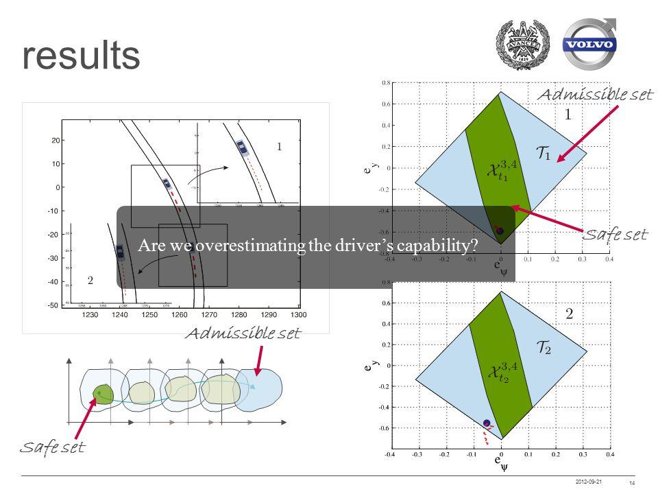 2012-09-21 14 results Are we overestimating the driver's capability? Safe set Admissible set Safe set Admissible set