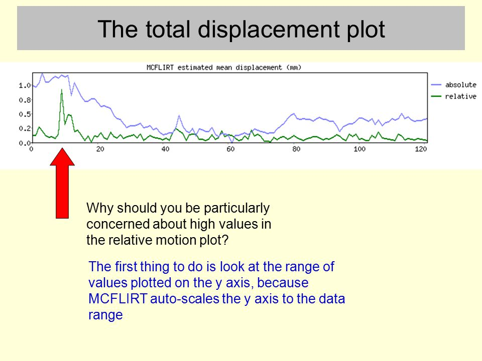 The total displacement plot Why should you be particularly concerned about high values in the relative motion plot? The first thing to do is look at t