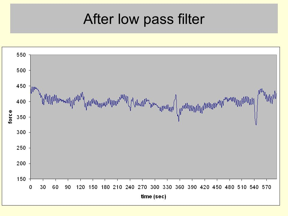 After low pass filter