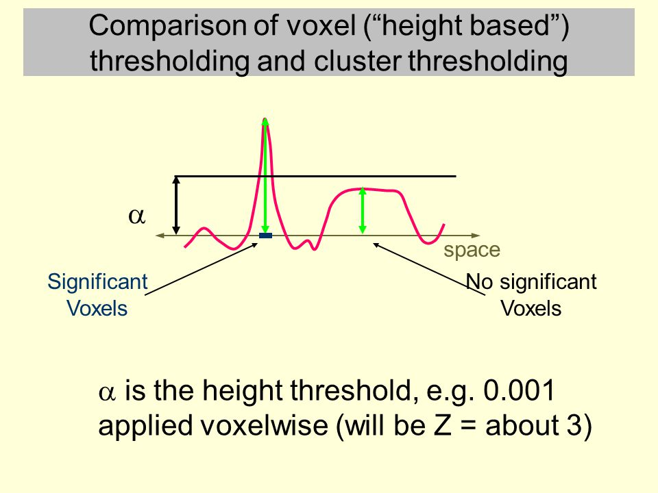 """Comparison of voxel (""""height based"""") thresholding and cluster thresholding Significant Voxels space  No significant Voxels  is the height threshold,"""