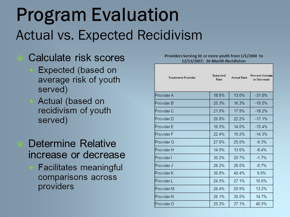 Program Evaluation Actual vs.