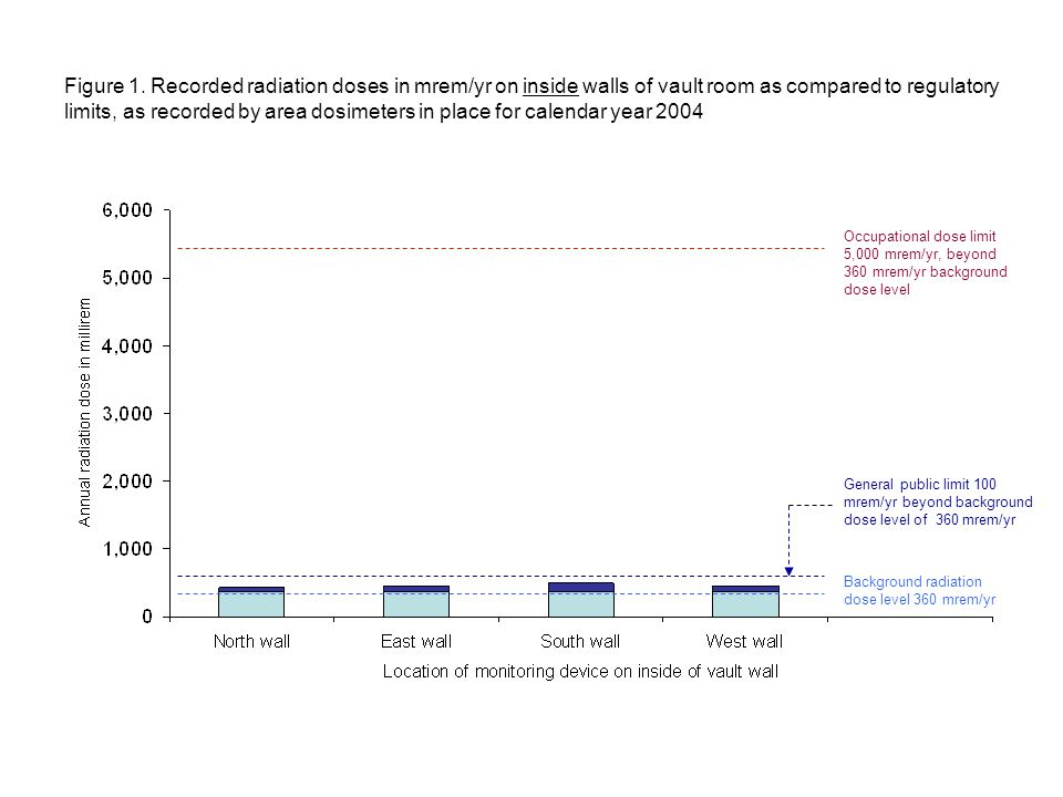 Figure 1. Recorded radiation doses in mrem/yr on inside walls of vault room as compared to regulatory limits, as recorded by area dosimeters in place